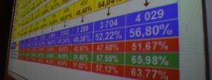 Photo des résultats des élections