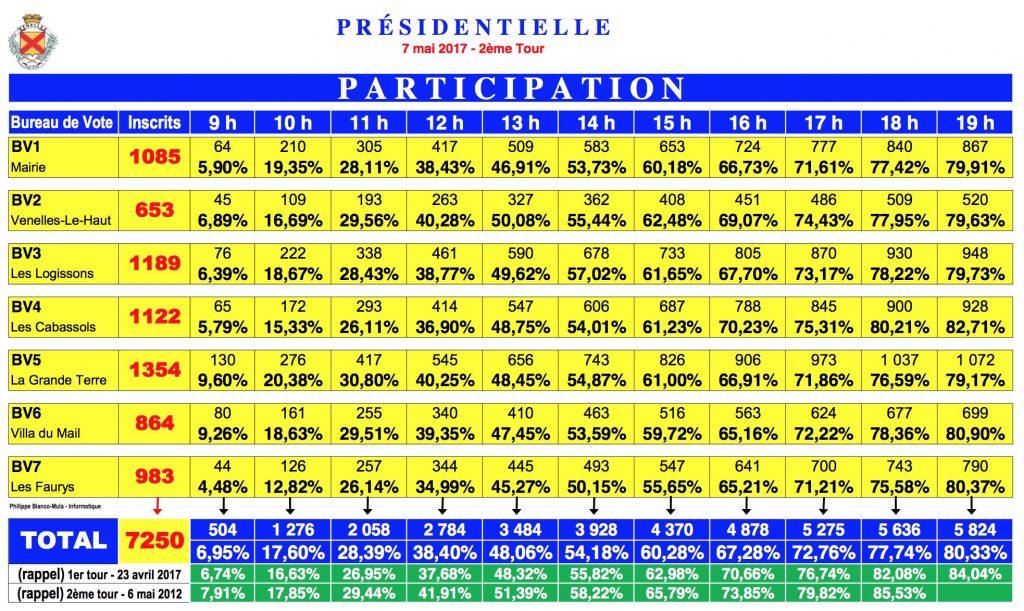 participation_president_2etour