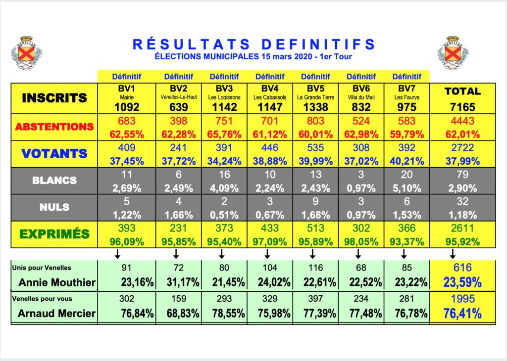 Tableau avec les résultats des élections municipales du 1er tour à Venelles