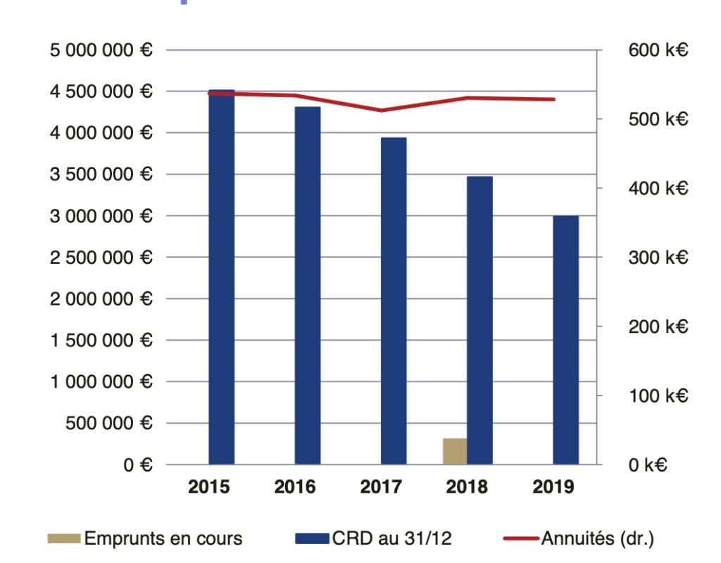 Budget 2020 : Tableau des emprunts 2019