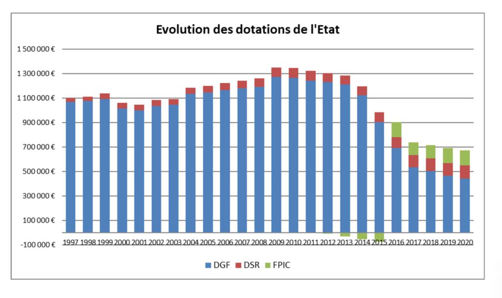 Budget 2020 : évolution des recettes de l'Etat de 1997 à 2020