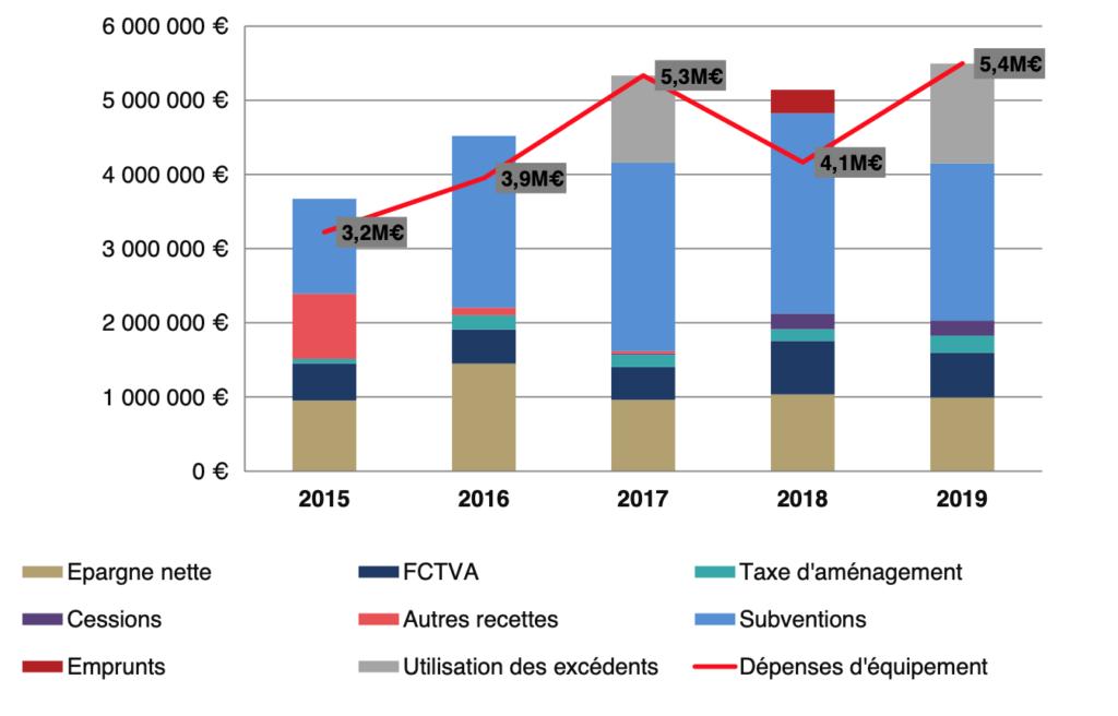 Budget 2020 : Tableau des investissements 2019
