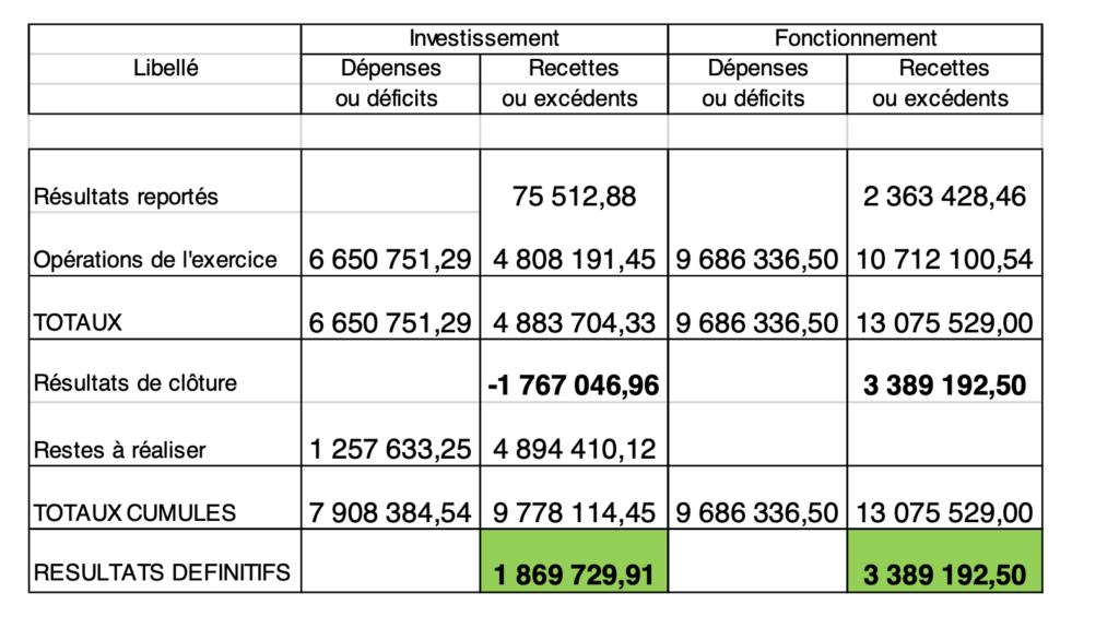 Budget 2020 : Tableau de l'exercice 2019