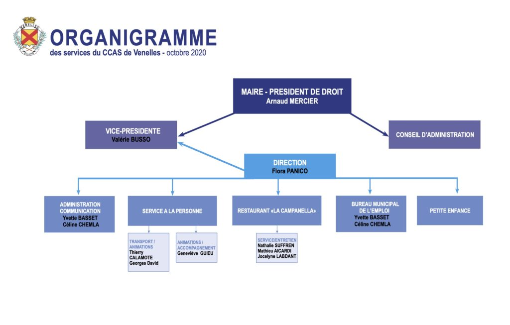 Organigramme du CCAS mis à jour le 8 octobre 2020