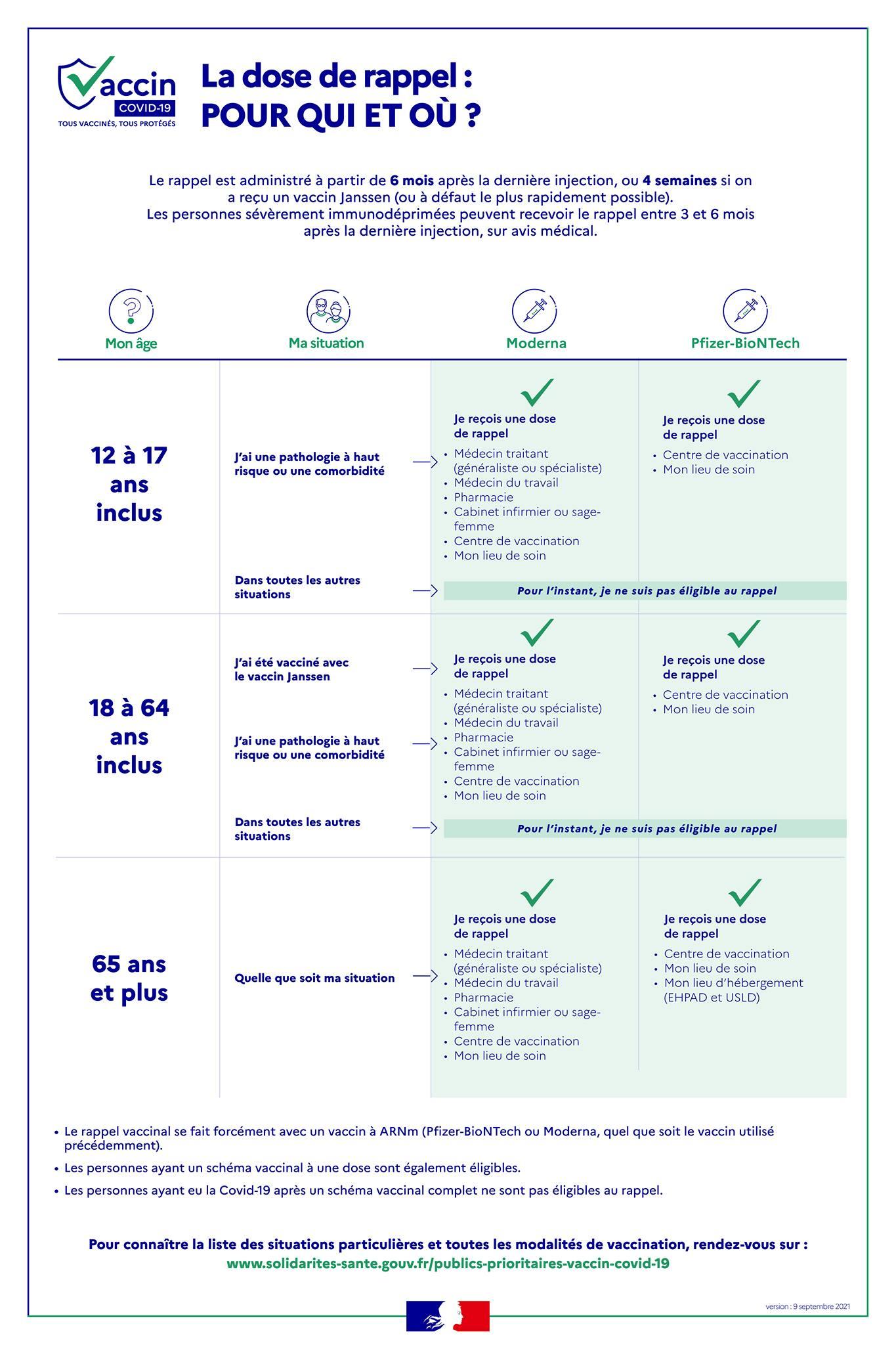 tableau explicatif bénéficiaires 3e dose vaccin COVID